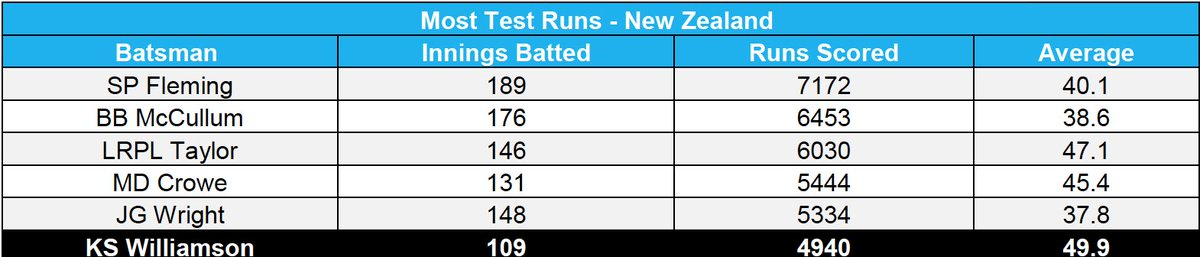 Captain Kane Williamson is on the cusp of another milestone in the third ANZ Test in Hamilton #NZvSA ^WN