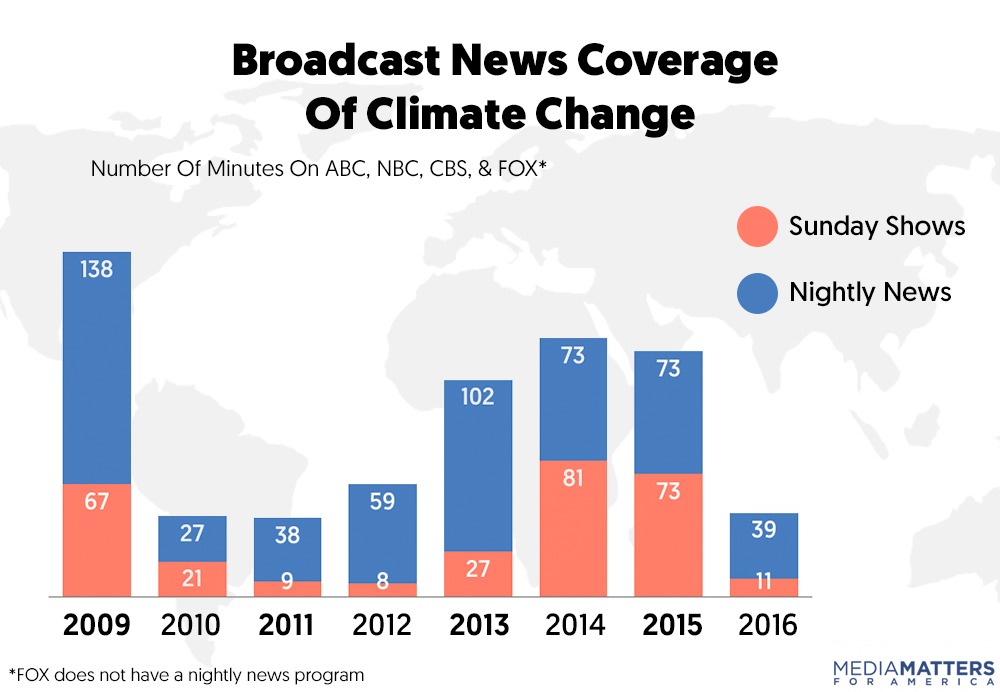 Cable news spent less than an hour covering climate change in 2016