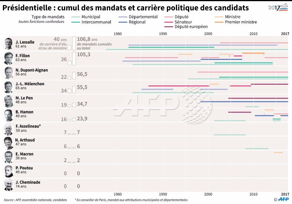 Plus de 100 ans de mandats cumulés pour deux candidats à la présidentielle #AFP