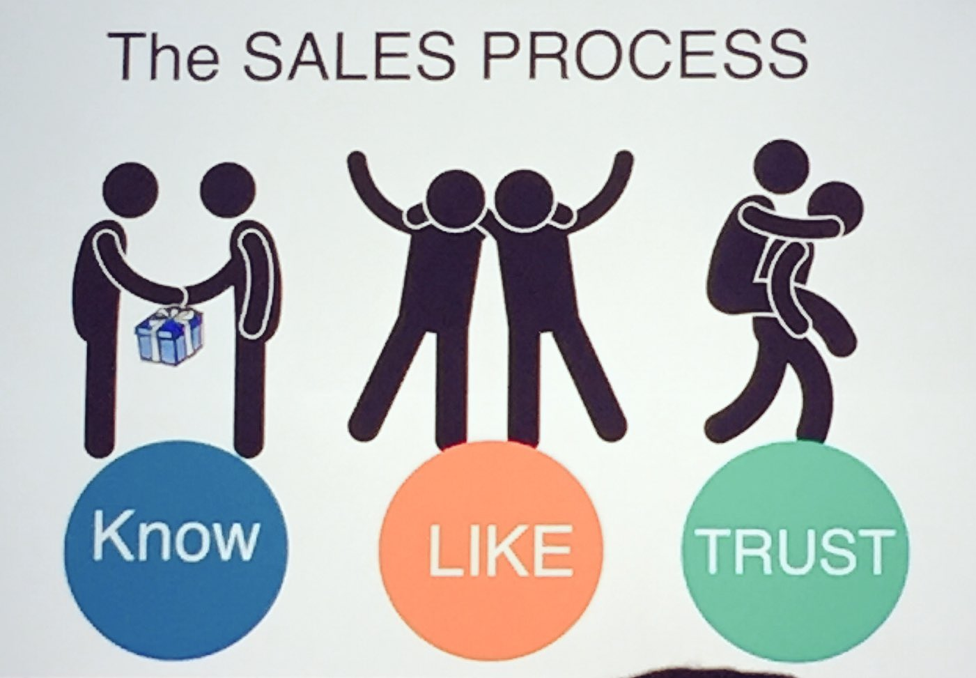 This is the best explanation of the sales process I've ever seen. Kudos to @ChaleneJohnson for her fantastic presentation! #SMMW17 https://t.co/Du22H1DlqN