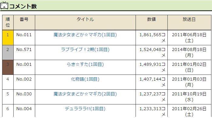 一挙放送のニコ生記録、1位はまどマギの186万コメでした。けものフレンズは270万コメントでした #けものフレンズ