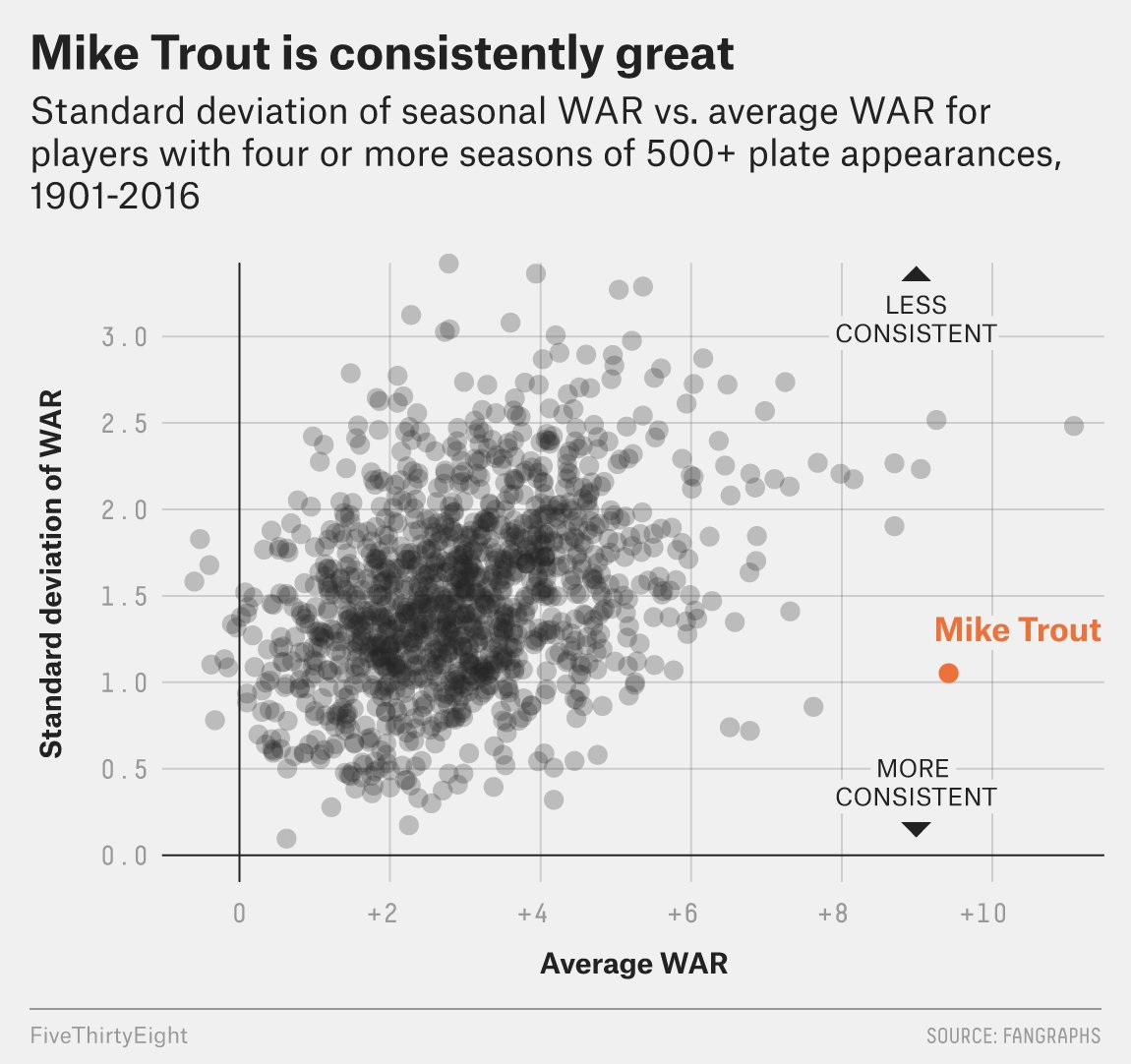Mike Trout is outrageously consistent at being outrageously great. https://t.co/pNwyd9avv4 https://t.co/XfW8caU1xK