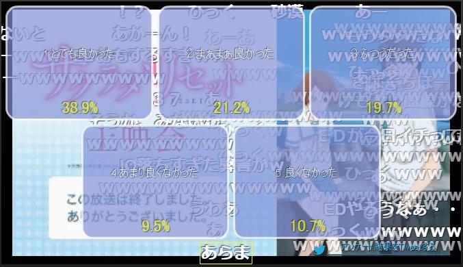 【ニコ生】「サクラダリセット」1話上映会 アンケート結果 #sagrada_anime あらま低いスタート…ちょっと見や