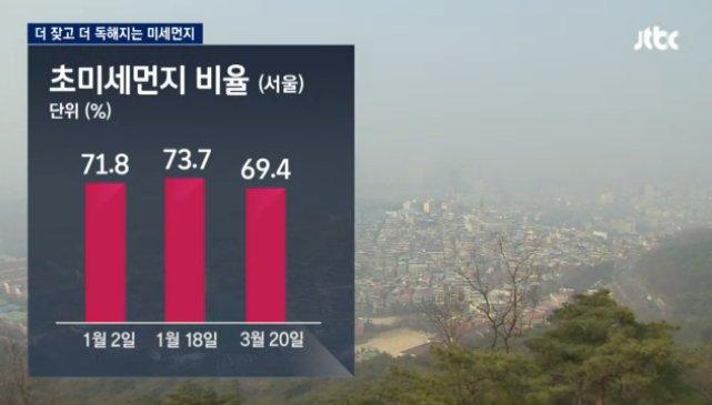 [JTBC 뉴스룸] 더 독해진 미세먼지…미세먼지 농도가 '나쁨' 수준이었던 오늘, 1급 발암 물질인 초미세먼지 비율은 71% 돼. 올해 내려진 초미세먼지주의보는 모두 85차례로 지난해 같은 기간의 2배 수준.https://t.co/AW2xDnIzEN