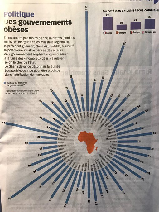 Au Ghana, le gouvernement compte... 110 ministres. Intéressante dataviz in @jeune_afrique