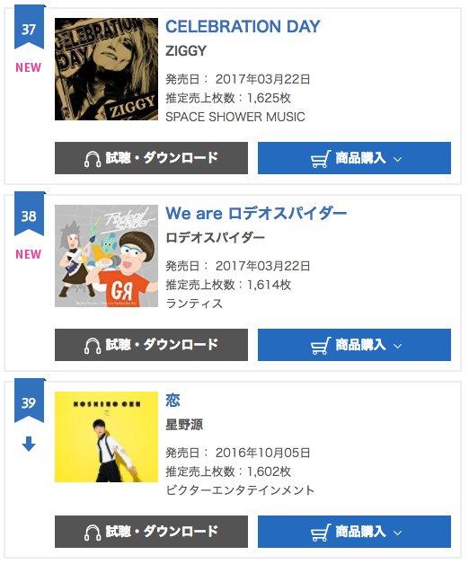「ぐらP&ろで夫」の劇中バンド「ロデオスパイダー」のデビューシングルが、オリコン初登場38位(デイリーは22位)