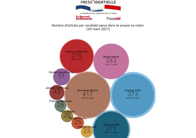 Baromètre Press'identielle : aujourd'hui, Macron est le candidat le plus cité dans la presse, devant Fillon https://t.co/EDf9dfWLjq