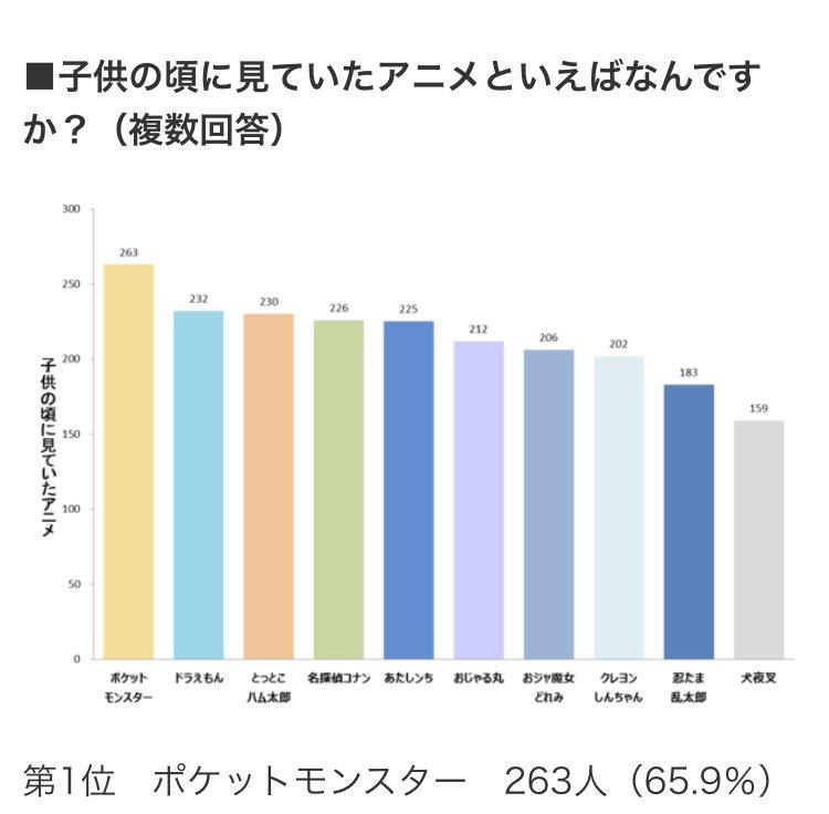 新社会人が子供の頃に観ていたアニメランキング、Topはポケモン! 65.9%が視聴経験あり【新社会人白書2017】