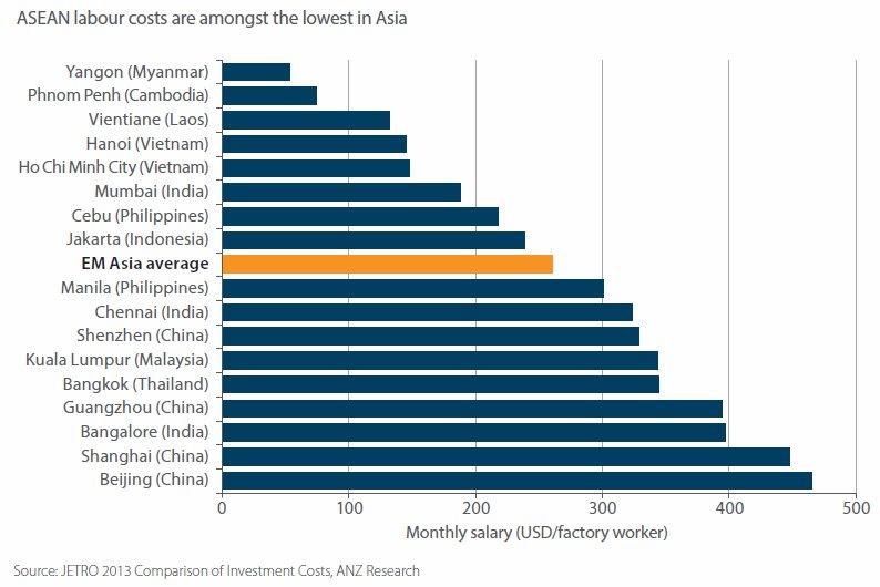 RT @_perpe_: Salario en el sector manufacturas en varias ciudades de Asia en 2013 https://t.co/GzpZFHFwWu