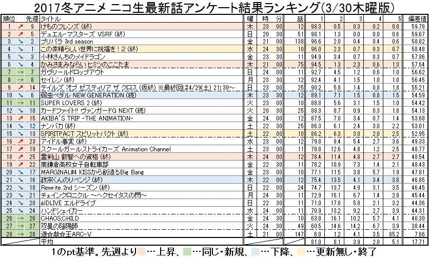 2017冬アニメ ニコ生最新話アンケート結果ランキング(3/30木曜版) #nicoch・木曜更新分( #cocotam