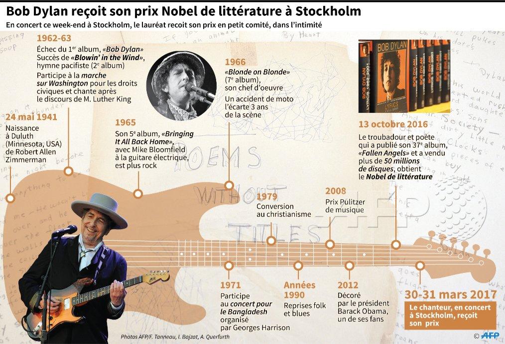 Bob Dylan reçoit son prix #Nobel de littérature à Stockholm #AFP par @AFPgraphics