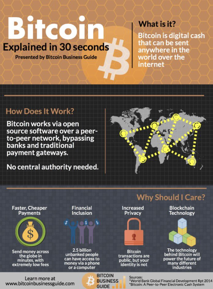 Infographic Bitcoin Explained In 30 Seconds Blockchain Fintech