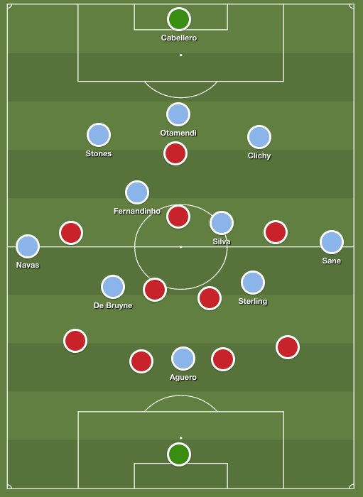 Another incredible XI from Guardiola. My guess...probably wildly wrong... https://t.co/Y3pe1UNbiC