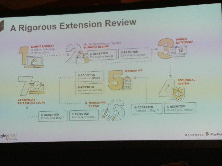 netz98: An impressive extension QA workflow. #MagentoImagine https://t.co/oczPC9V8RZ