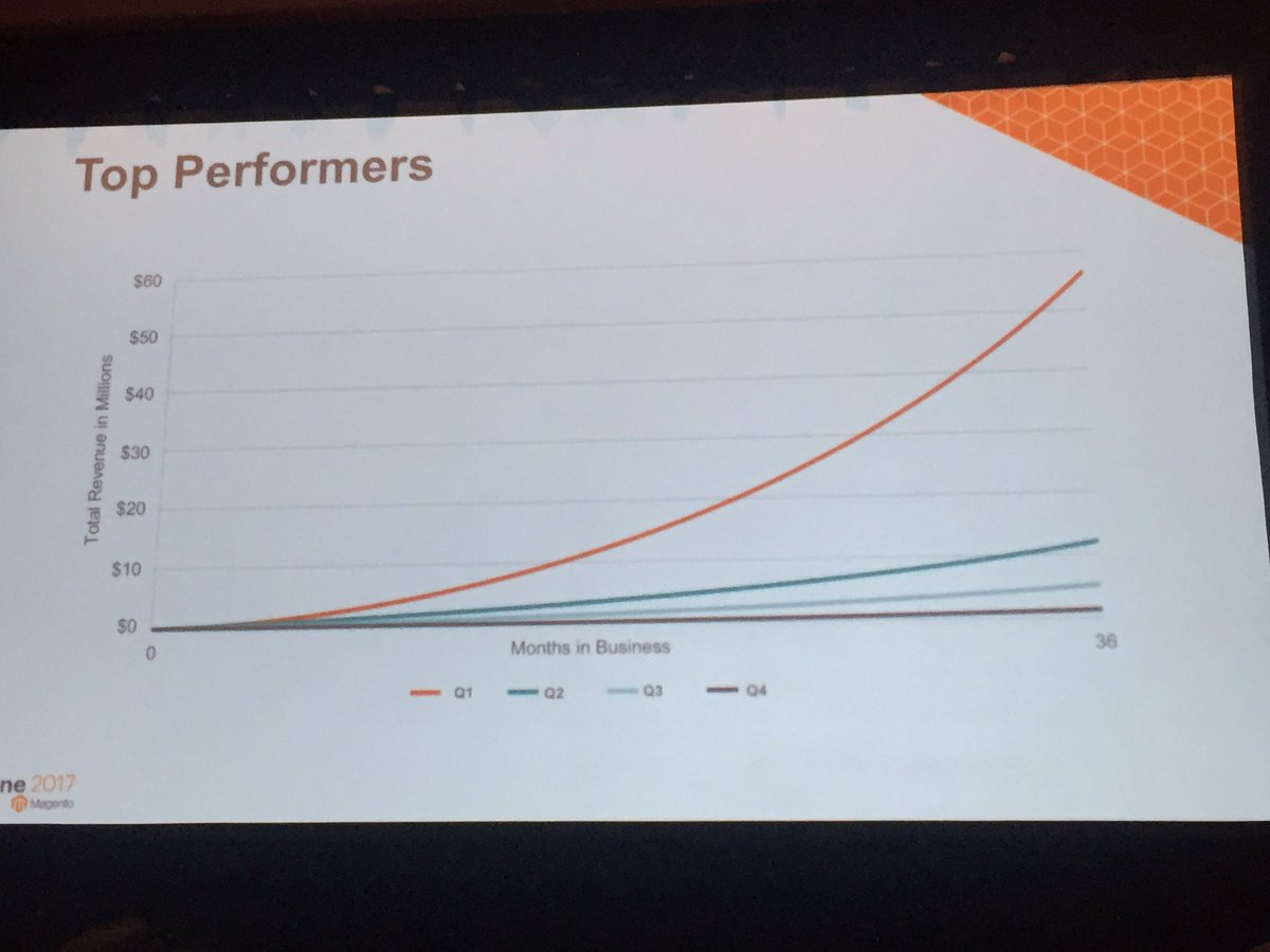 annhud: The top performing Magento stores break away from the pack within 36 months #magentoBI #Magentoimagine https://t.co/dshynvdQce