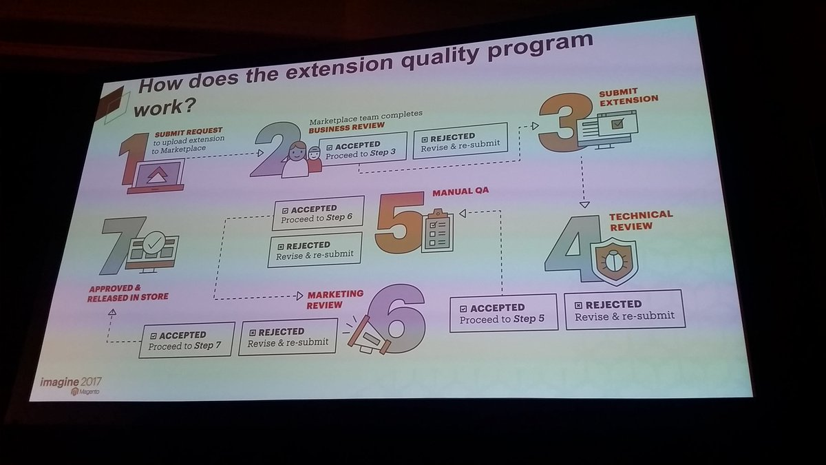 mzeis: The flow of the extension quality program #MagentoImagine https://t.co/wK0alHZ9Ct