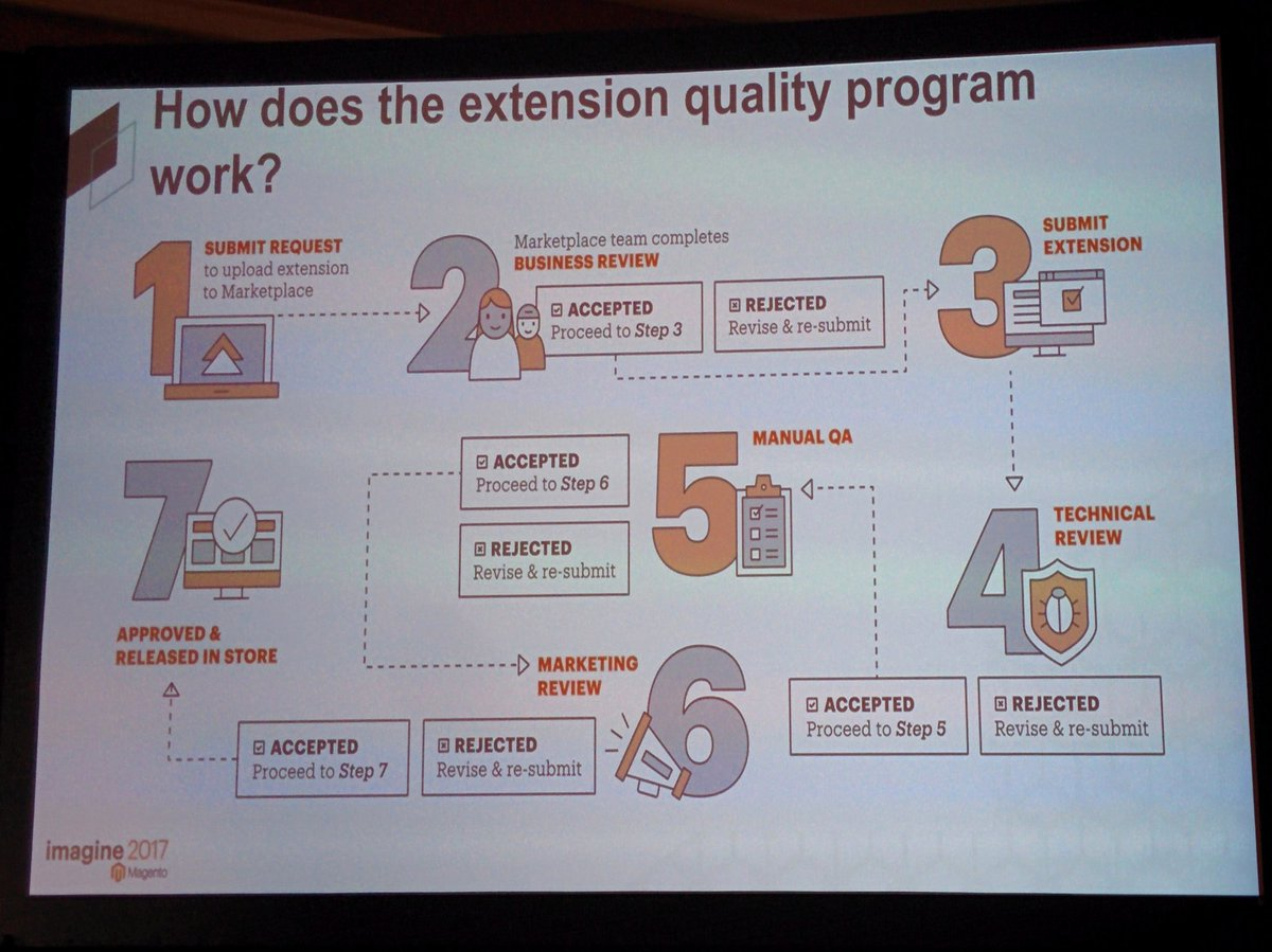 aleron75: How does #Magento extension quality work? #Magentoimagine https://t.co/nsjVXBHvzr