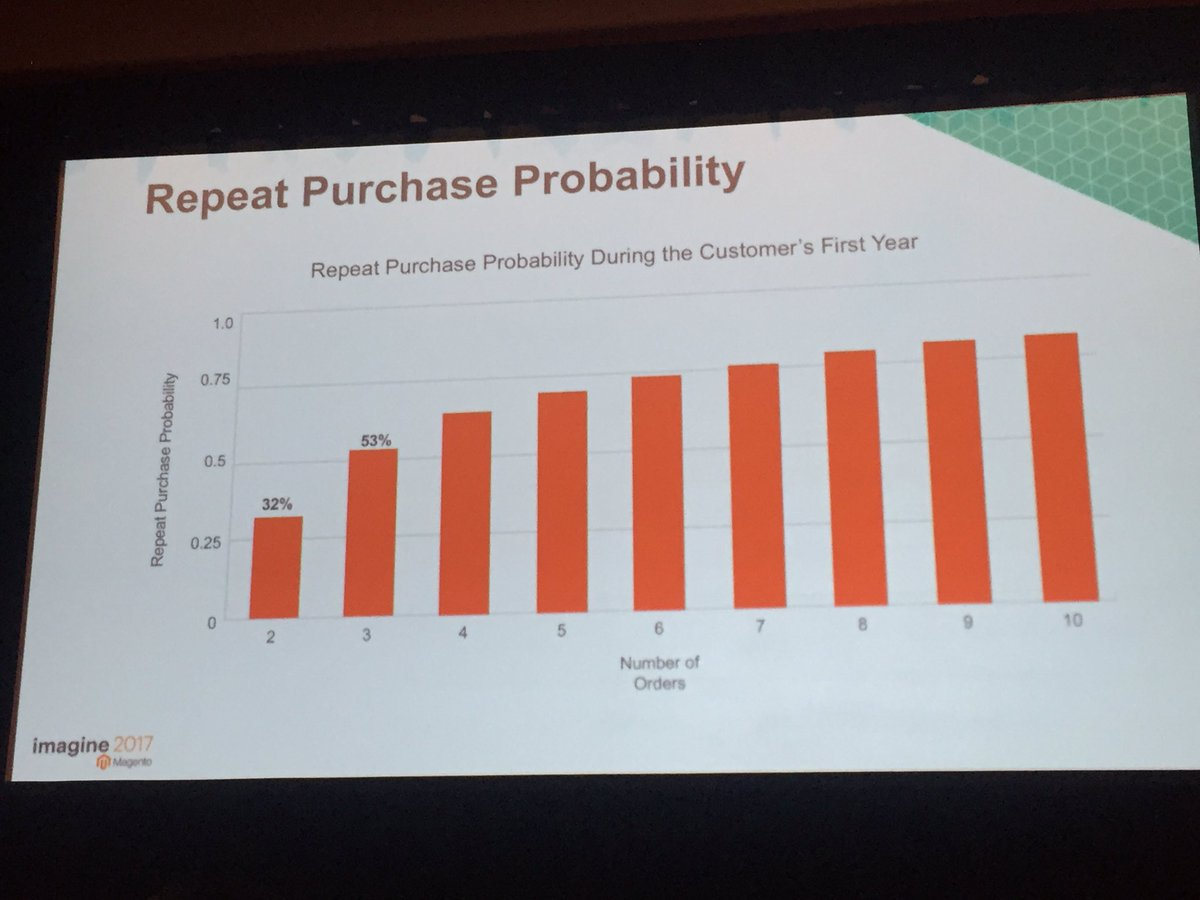 annhud: 68% of your customers will only purchase once. Value of repeat customers #MagentoBI #Magentoimagine https://t.co/EzjMDy1FGT