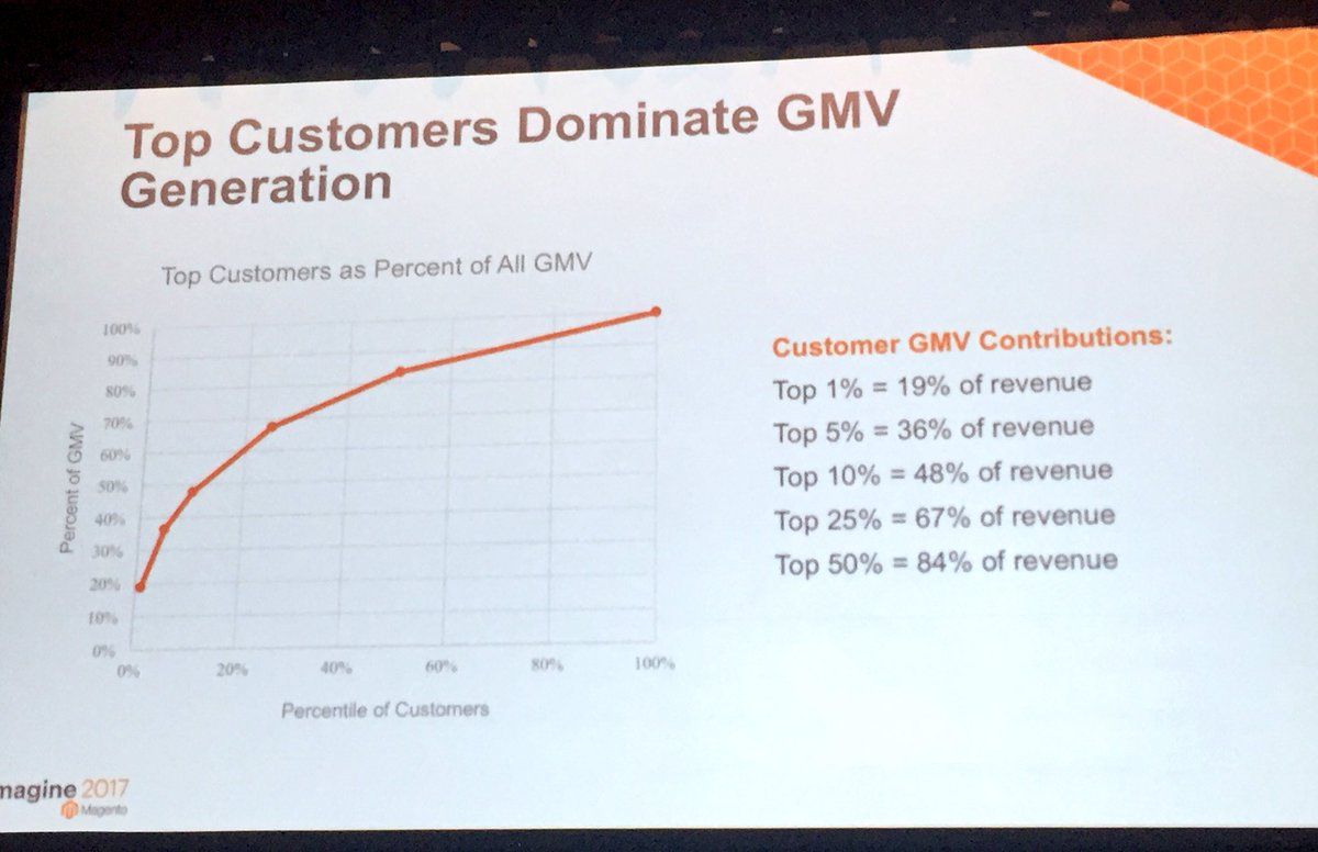 annhud: Your top 50% of your customers are 85% of your revenue. Segment and target! MagentoBI #Magentoimagine https://t.co/8LuxSBFttF
