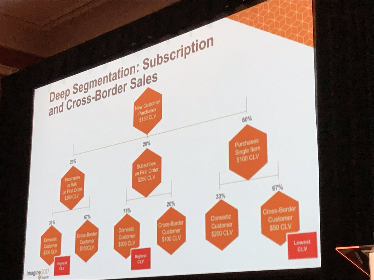 bobbyshaw: Considering customer lifetime value based on different segments. So insightful for business strategy #Magentoimagine https://t.co/xQsR32Vpgm