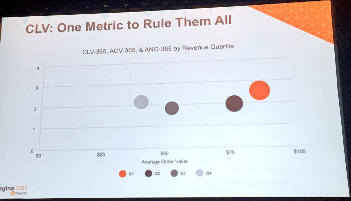 annhud: Maximizing other dimensions affecting Customer Lifetime Value #CLV with #MagentoBI #Magentoimagine https://t.co/eeTsMvmgvl