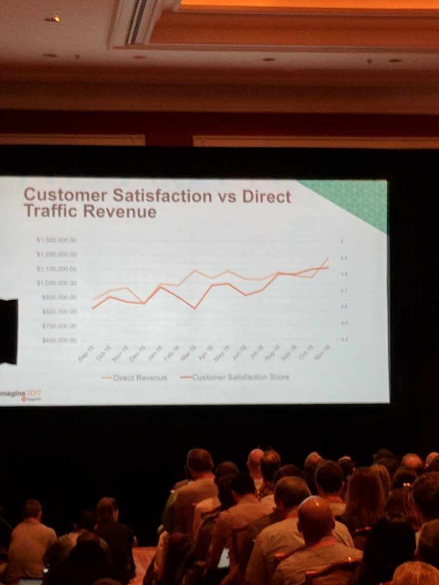 Space48ers: Focusing on customer satisfaction will help drive increases in direct traffic revenue #Magentoimagine https://t.co/SzALw1GxaB