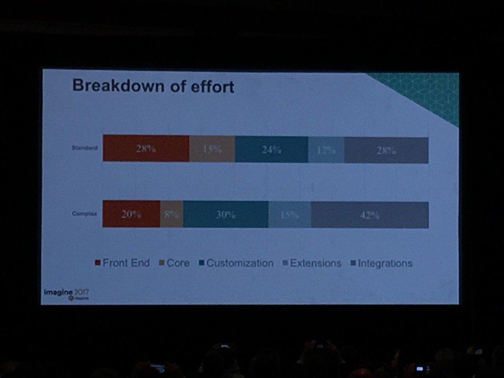 jonathanmhodges: Breakdown of effort for #Magento2 upgrades. #Magentoimagine https://t.co/Lf5FXgwjuI