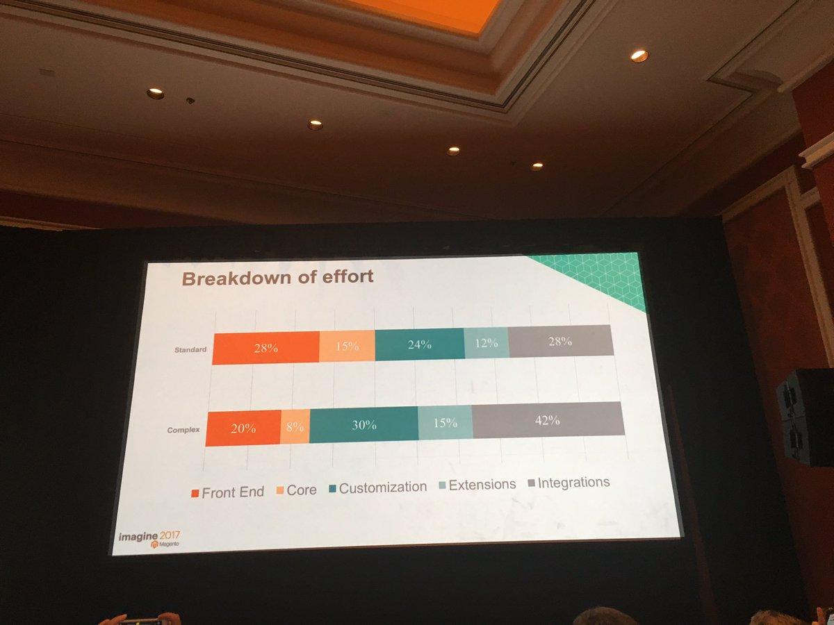 alexanderdamm: Breakdown of effort for #magento2 implementations #Magentoimagine https://t.co/x4Z3ZoRqap