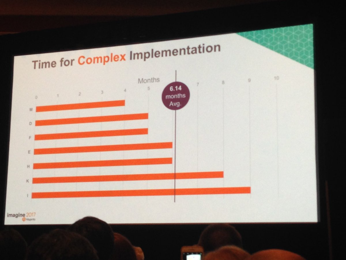 SheroDesigns: Complex #magento2 sites are 6+ months to implement #magentoimagine https://t.co/2YgDUxauqq