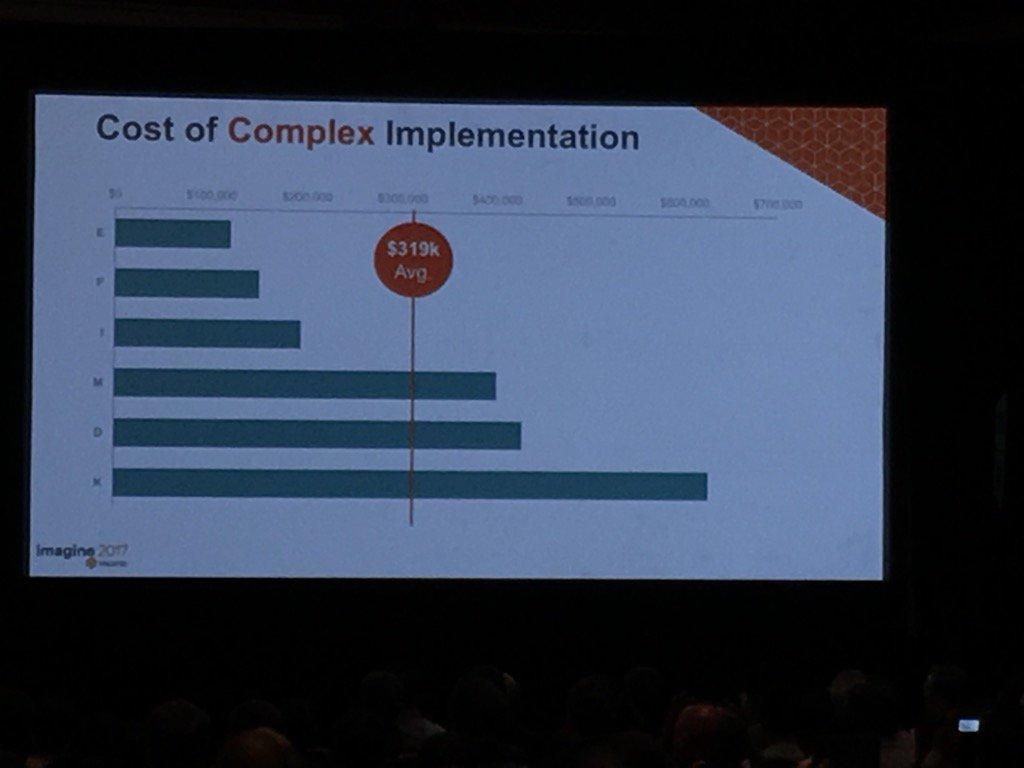 jonathanmhodges: #Magentoimagine Average cost to build complex Magento 2site. https://t.co/Cm9cVDiUOP