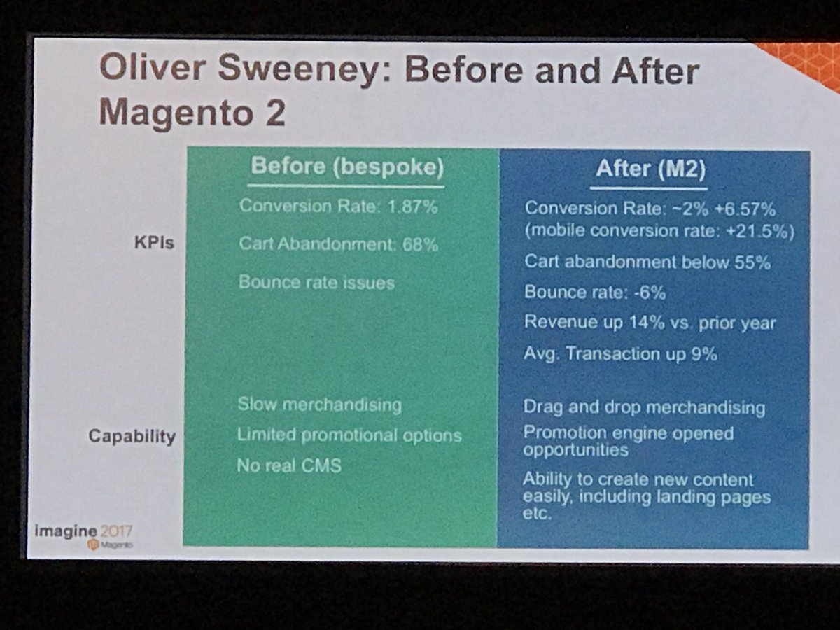 chetg21: Great Mobile conversion rates and other metrics by @OliverSweeney on @magento2 #MagentoImagine https://t.co/6dmzeavvSZ