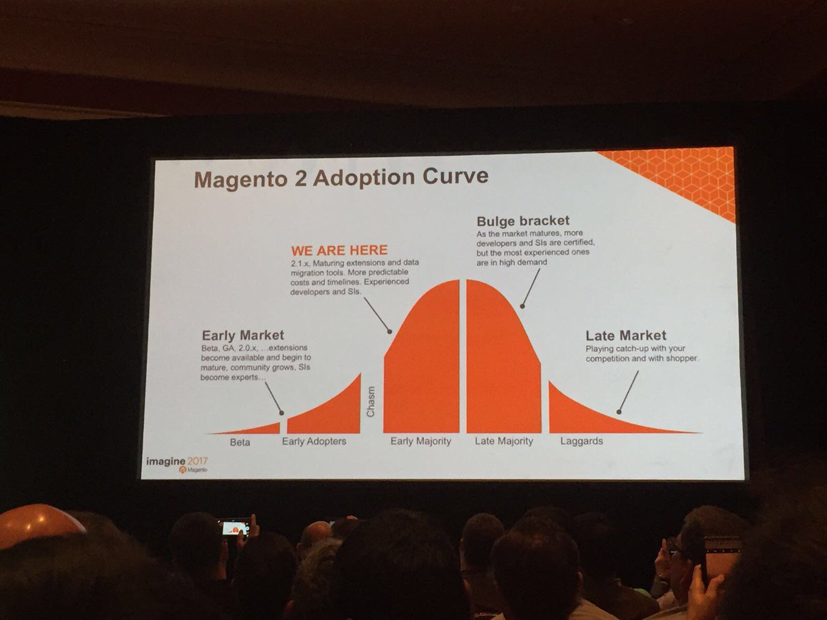 wearejh: Magento 2 adoption curve - good to know we're ahead! #MagentoImagine https://t.co/1iVq4wS61a
