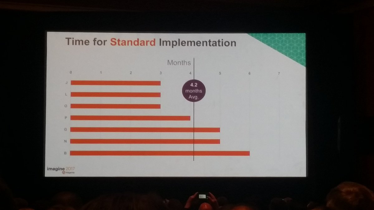 Tryzens: On average Magento2 implemented in 4.2 months. First 3 bars show those implementing version 2.1 #MagentoImagine https://t.co/7lYfS52h0i