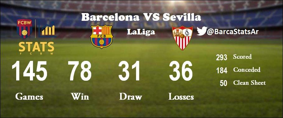 145 - لعب برشلونة ضد اشبيليه 145 لقاء في الدوري [فاز 78 تعادل 31 خسر 36] الأهداف [له 293 عليه 184] شباك نظيفة 50 #برشلونة_اشبيليه https://t.co/aHM1KlScYh