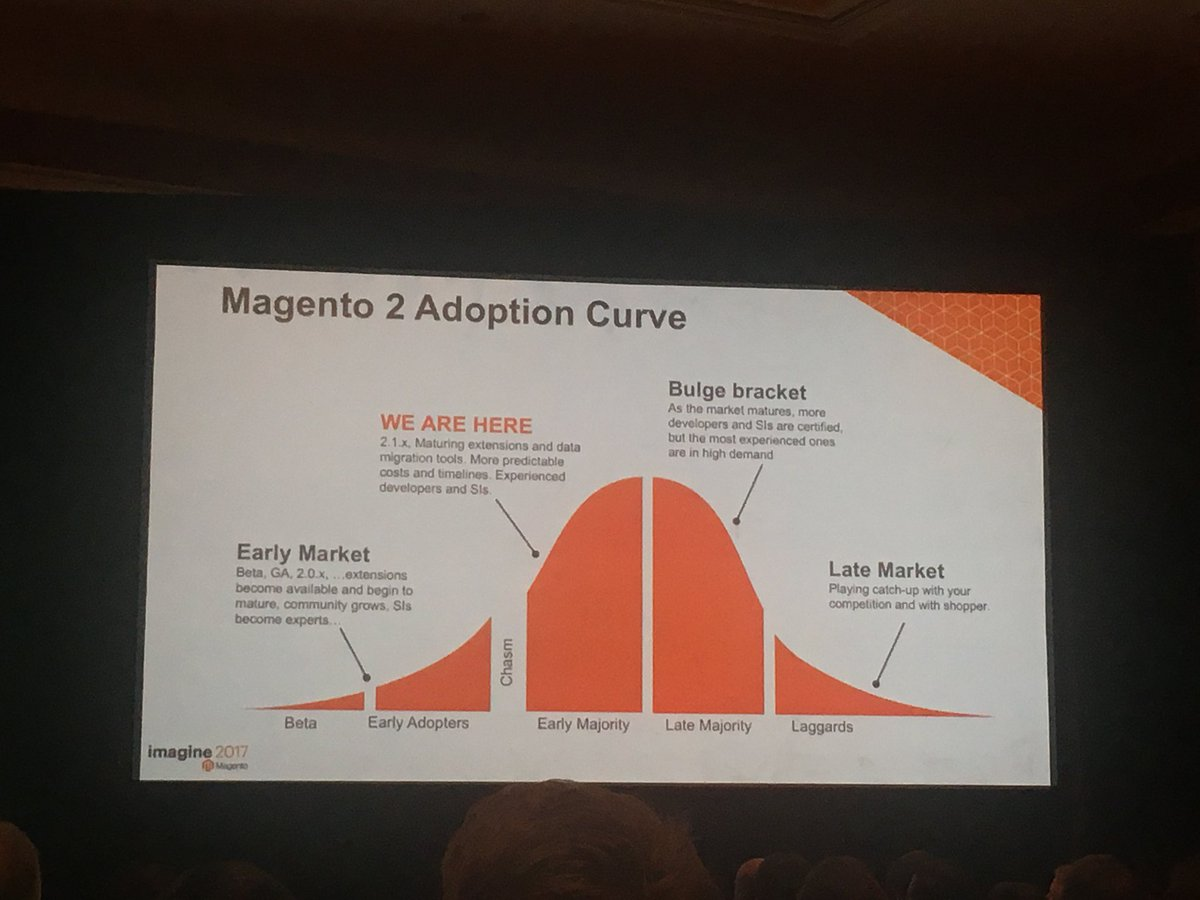 iwebtweets: #Magento2 adoption curve. Everyone ready to climb that big hill? #Magentoimagine https://t.co/CCR4eOy92V