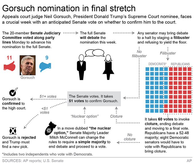 Senate showdown in push to confirm Neil Gorsuch to the Supreme Court. A look at how the process could unfold. https://t.co/4pWXVBISuB