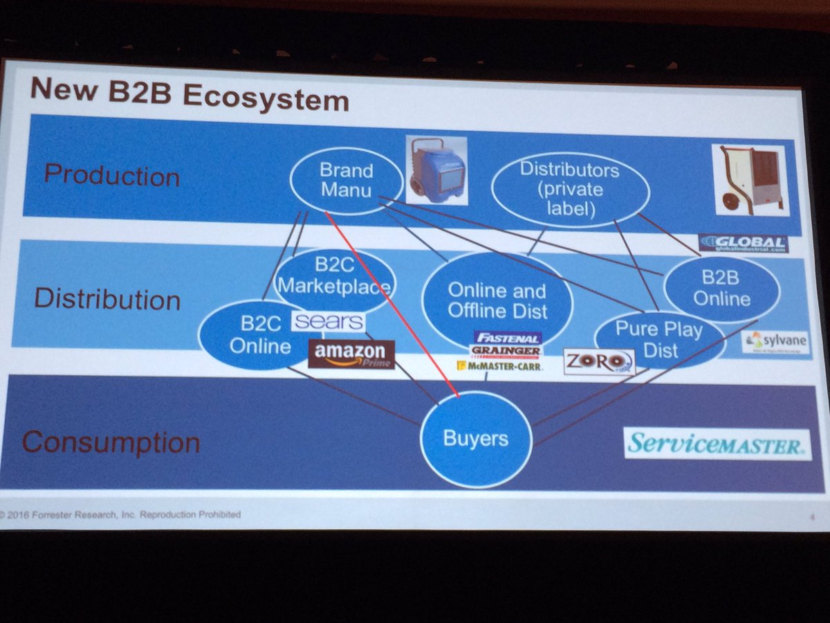 janbrooijmans: Disruption in #B2B ecommerce. Competing with own distributor #Magentoimagine https://t.co/2tF92qINm2