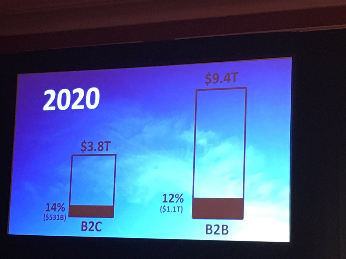 alexanderdamm: This is @forrester 2020 US forcast for B2C and B2B with its online segments in % #Magentoimagine https://t.co/eyQKPdB0Ce
