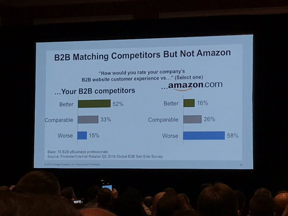 wearejh: '58% of B2B customers would rate their company's website as a worse experience than Amazon' #MagentoImagine https://t.co/k5a3pUwd1d