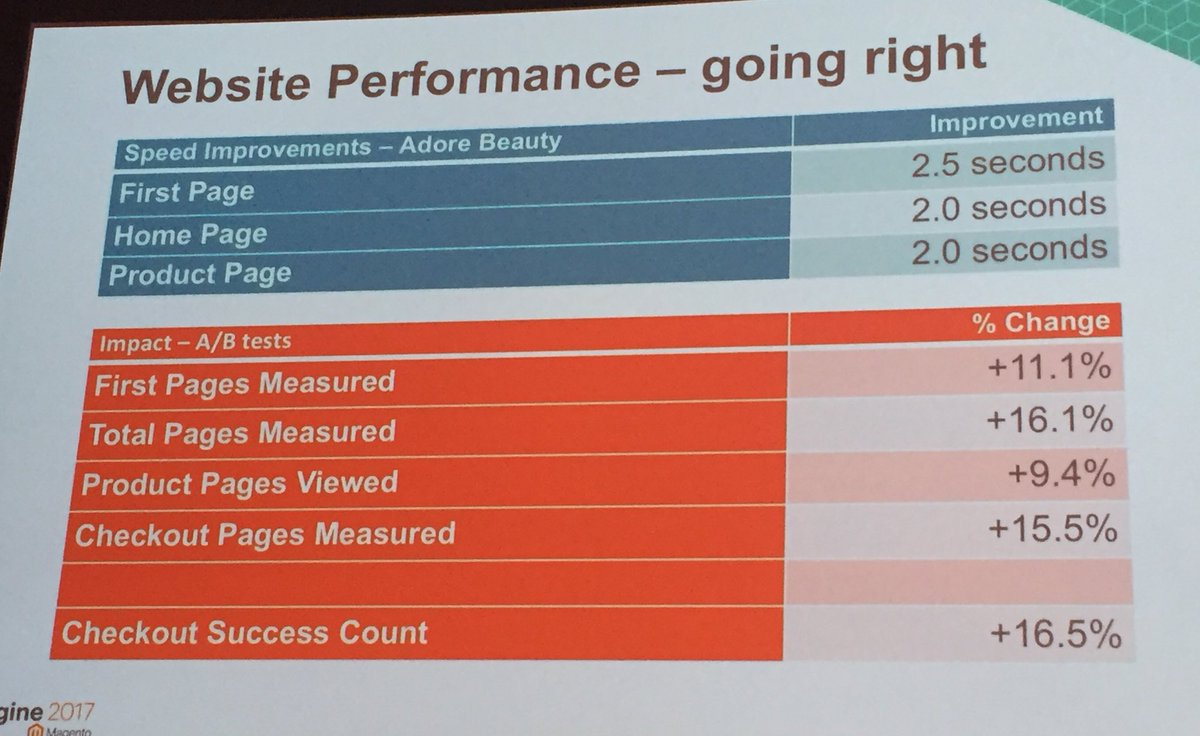 annhud: Website #performance makes huge difference in conversion at @adorebeauty. @stewmcgrath of @sectionio #MagentoImagine https://t.co/Ycqpe2zN50
