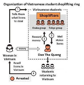 Vietnamese men formed cosmetics theft ring to resell stolen items back home
