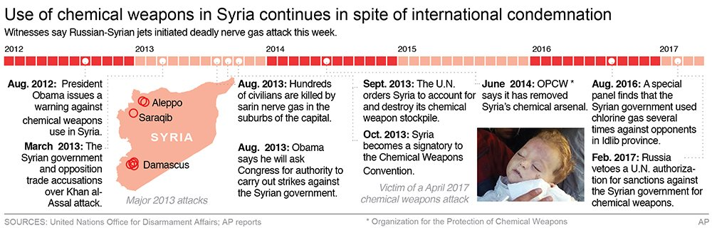 Here's a brief look at Syria's involvement in the use of chemical weapons over the last five years.