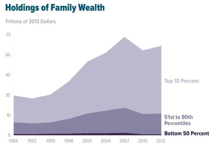 Distribution of wealth in the US  #ThingsToBeAshamedOf https://t.co/E4YExwkRje