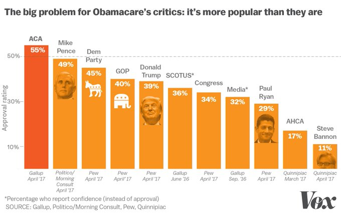 Obamacare is now more popular than Donald Trump, Mike Pence, Paul Ryan, or the GOP: https://t.co/NyGhEvIwUW