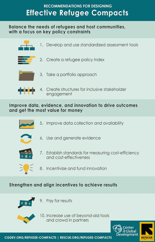 test Twitter Media - @CGDev & @theIRC reveals 3 core principles and 10 recommendations on how to design effective #RefugeeCompact. https://t.co/a205QcJ8wS https://t.co/aoxkq0ANvZ