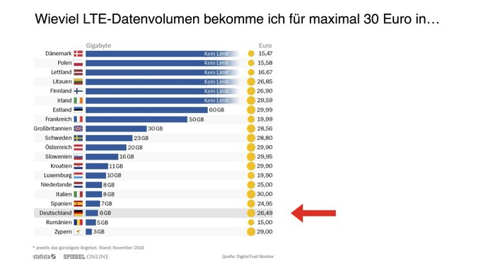Wir wollten: Bessere Internet-Anbindung. Wir bekamen: eine Autobahn-Maut. #DankeDeutschland