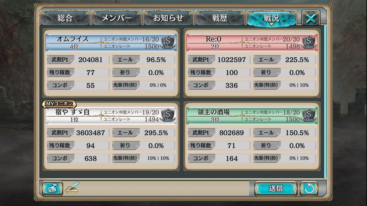 対戦ありがとう\(^_^)/一位今日3戦目まで死んでた…最終戦出れてよかった(*^^*)皆さんお疲れ様でした!あ、それと
