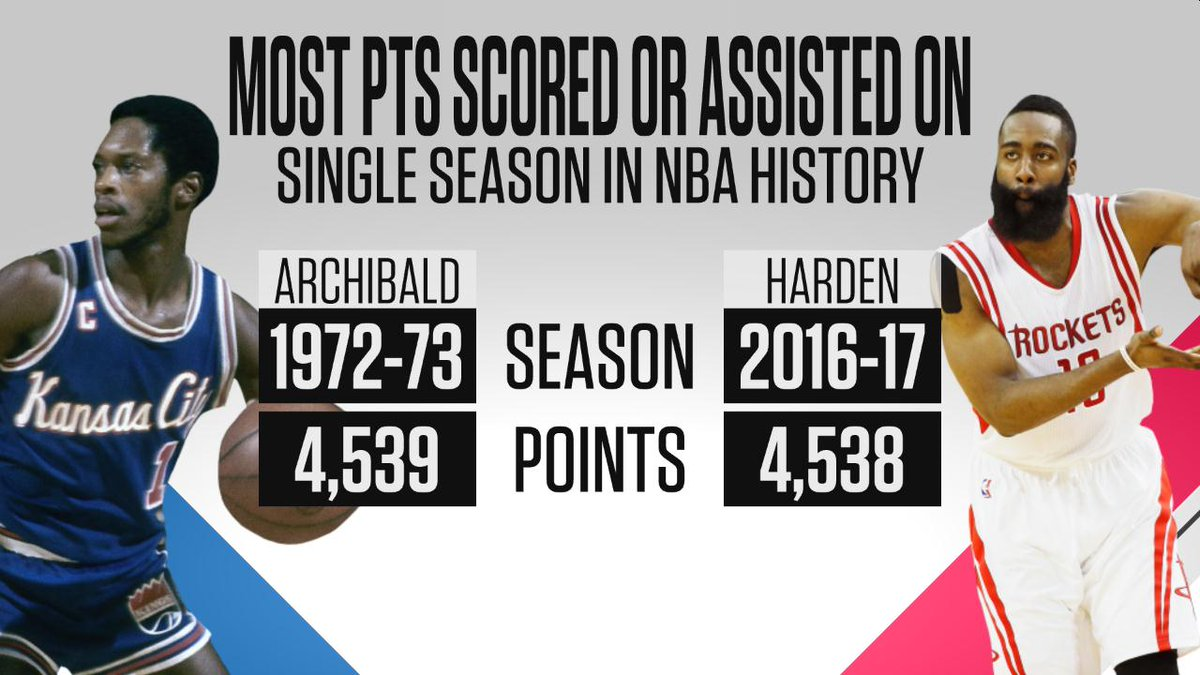 James harden missed matching tiny archibald s record for points