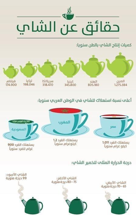 حقائق عن #الشاي : #صباح #صباح_الخير #صباحات #صباحيات #درر #حكم #مقولات #السعودية #يم_يمي https://t.co/Toa5Bh8EAj