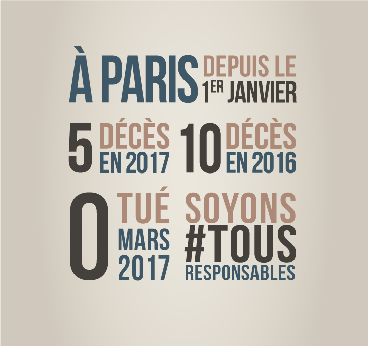 [#SécuritéRoutière] En mars, c'est zéro tué sur la route dans #Paris. Pour que ce soit tous les mois comme ça, soyons #TousResponsables 🚘🚶🚴